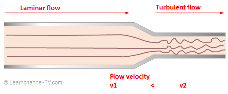 Illustration of an oil flow in a narrowing pipe cross-section
