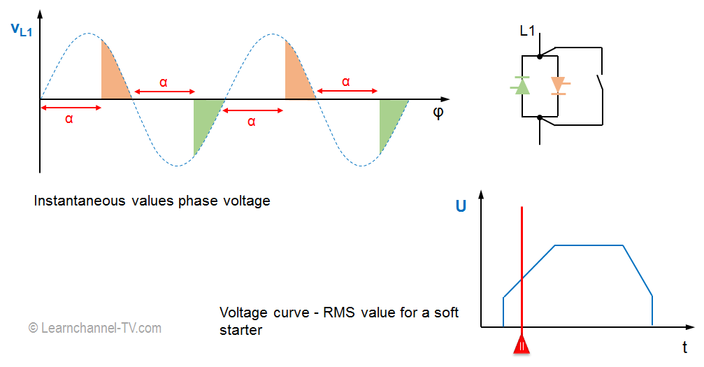 Operating principle - Phase control with a soft starter