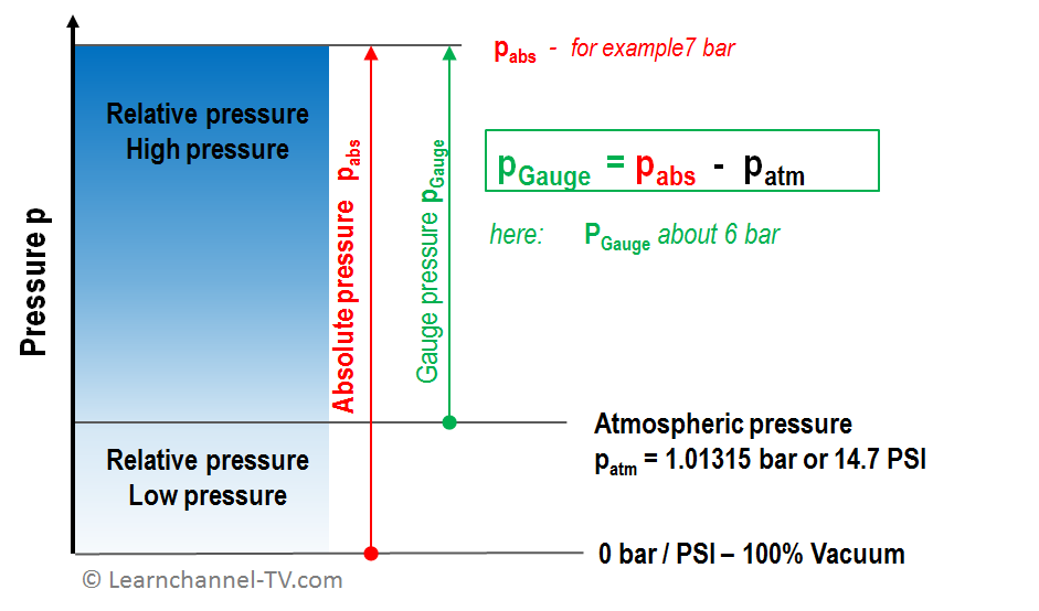 Pressure in Pneumatics - Definitions