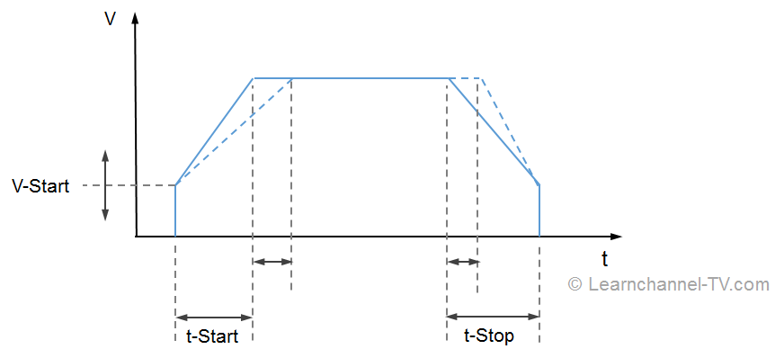 Soft Starter - Voltage curve