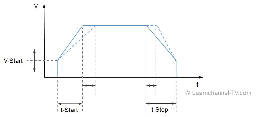Soft Starter Voltage curve - Soft starter