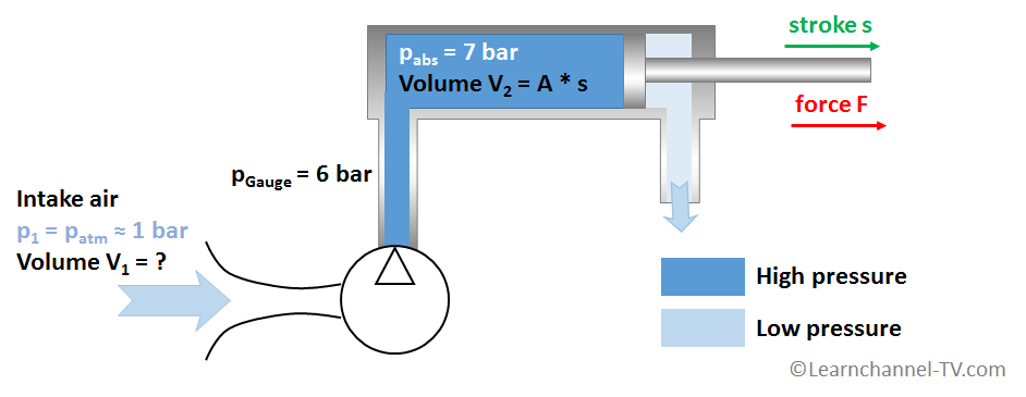 Calculate Air consumption Cylinder