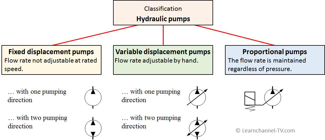 Classification Hydraulic Pumps
