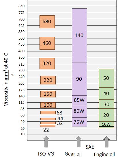 Comparison - Viscosity of hydraulic oils