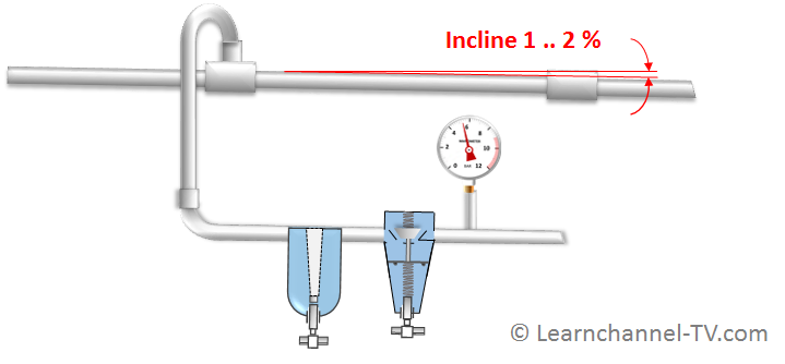 How to install pneumatic main pipes