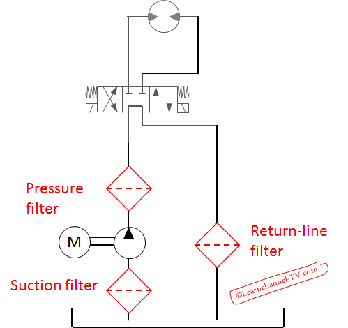 Hydraulic filter - function