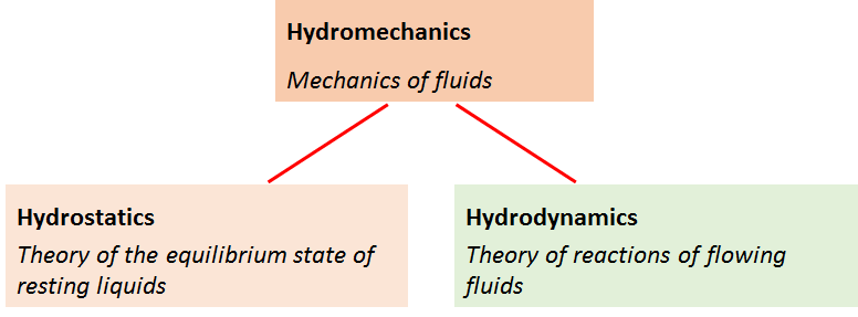 Laws of Hydraulics