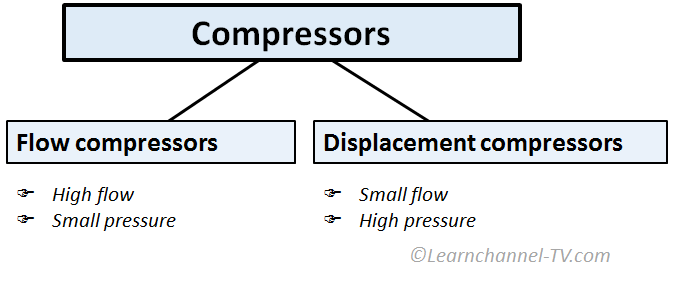 Pneumatics - Overview Compressors