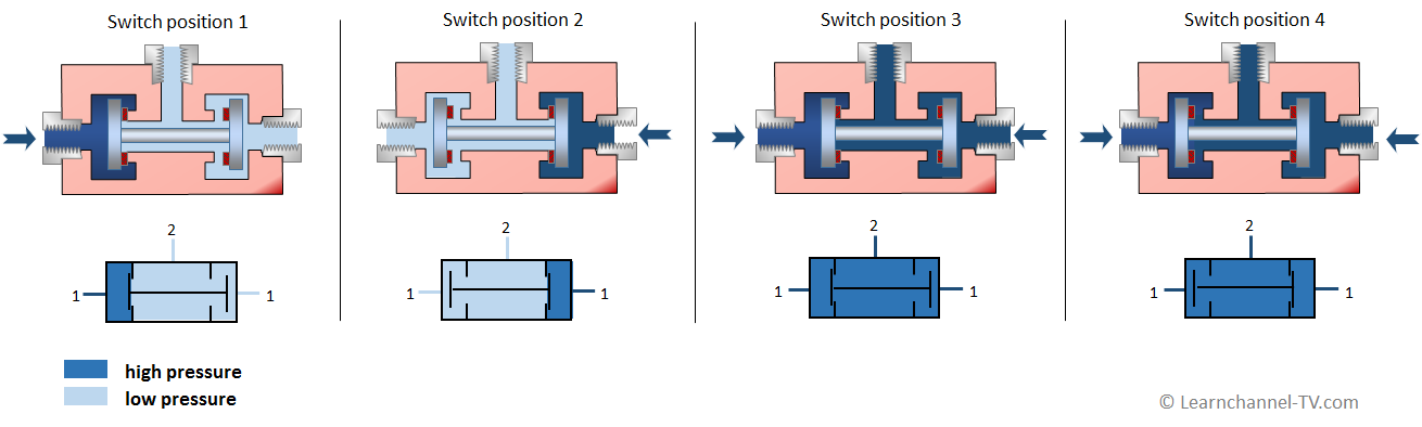Pneumatics- Two Pressure Valve or logic AND valve - function and symbol