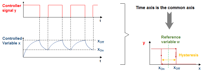 2 Point Controller static curve - Two-point controller