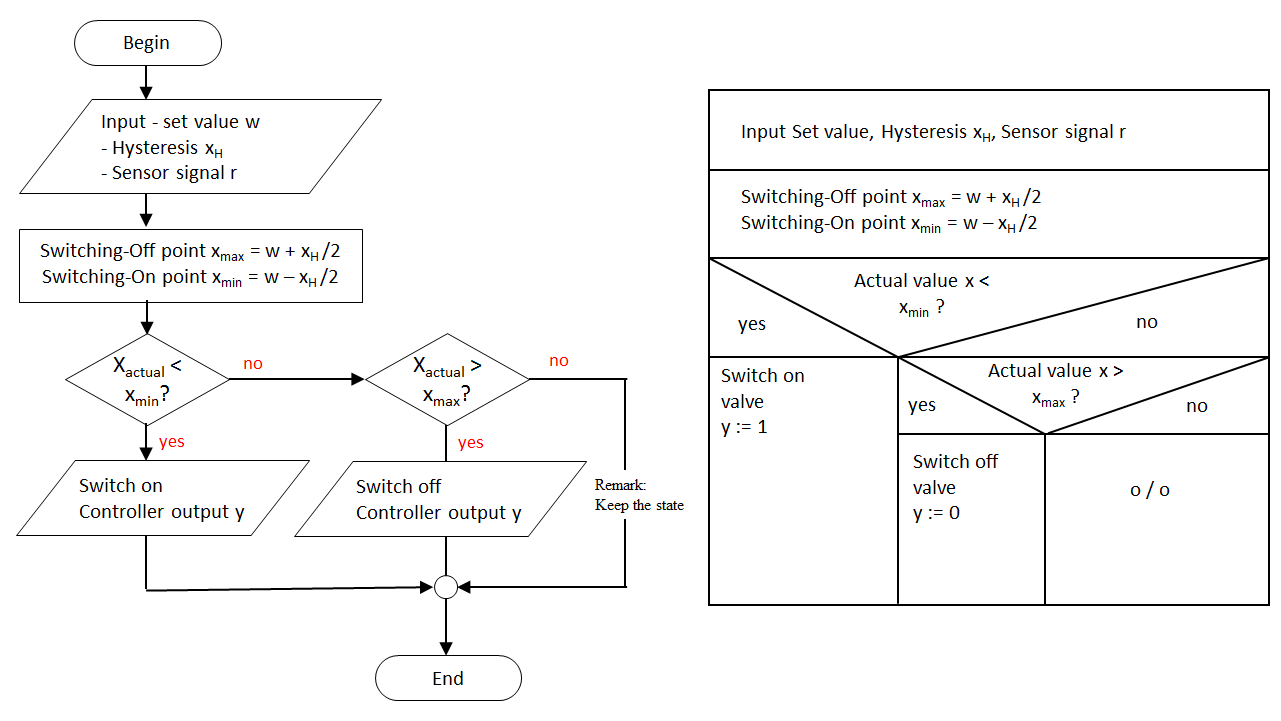 Programming a Two-Point Controller