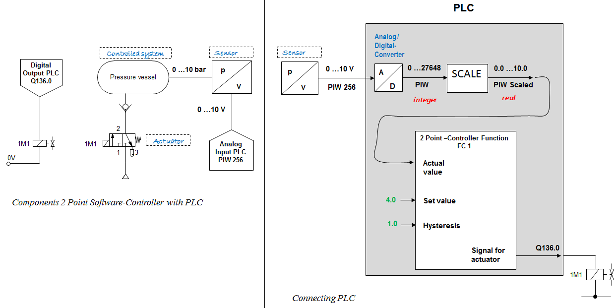 Structure - Two-Point-Control with PLC