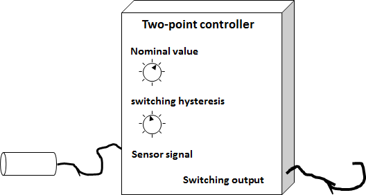 Two-Point-Controller - Parameter and connections