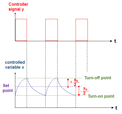 Two-Point Controller - Switch-On and Switch-Off point