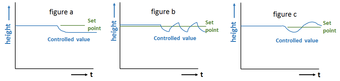 Closed-Loop Control - Control behaviour with different controller types