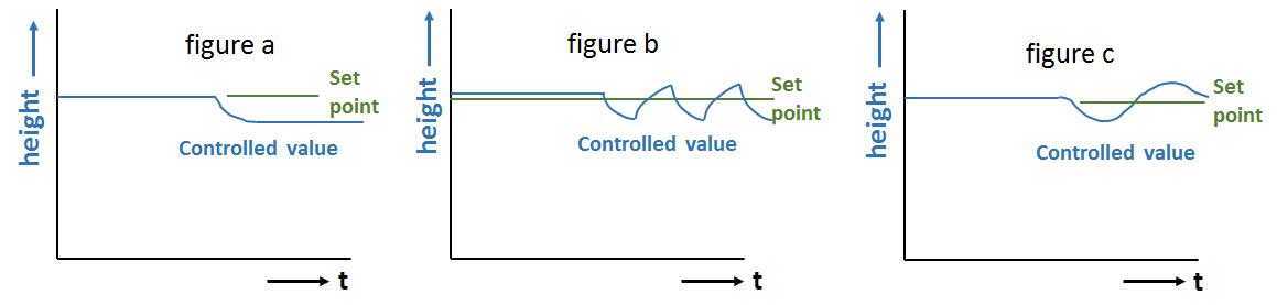 Closed Loop Control Control behaviour with different controller types - Test Closed-loop Control