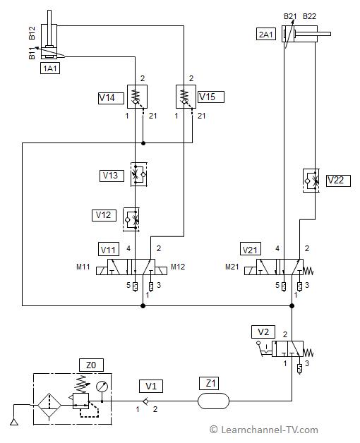 Pneumatic circuit - throttles and check valves unlockable