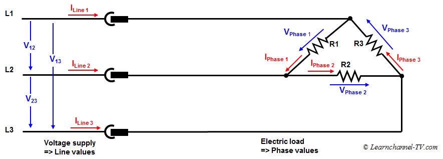 3 Phase Current - Delta-connection - Voltage and Current values