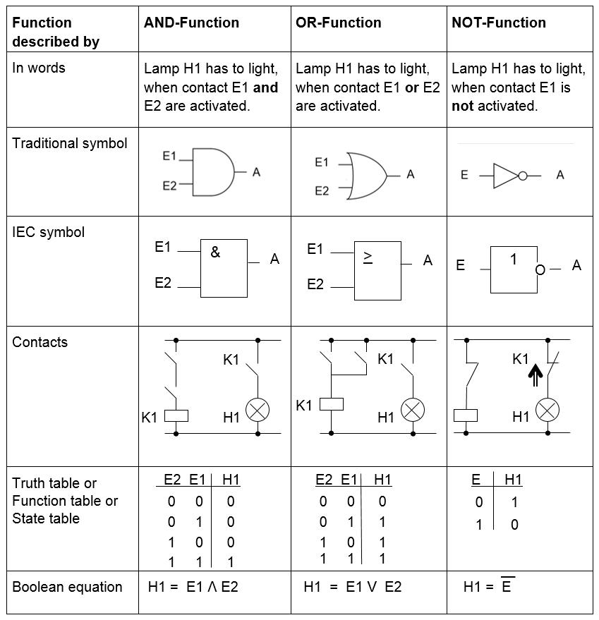 Basic logic functions - Logical functions
