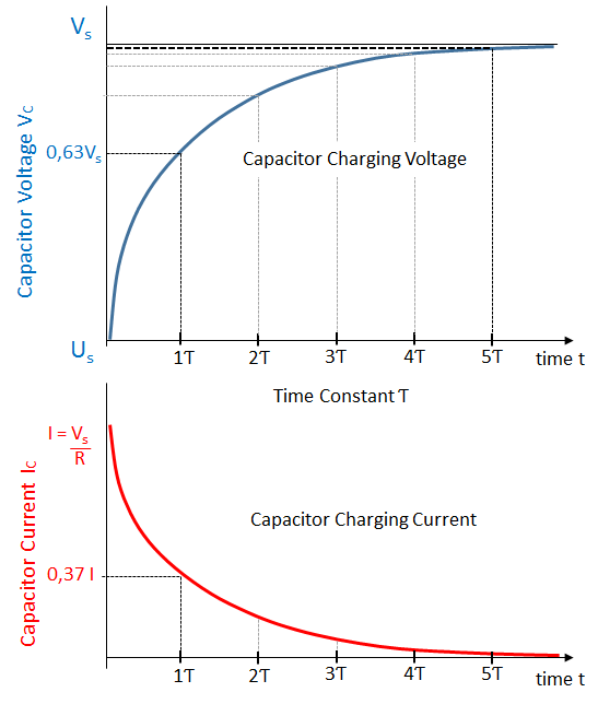 Capacitor Charging Graph
