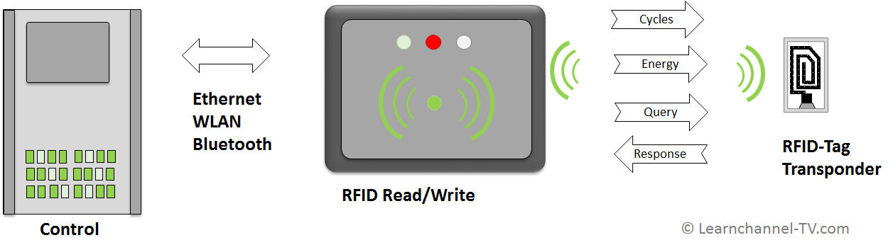 RFID - Components and function, RFID in automation, RFID in production