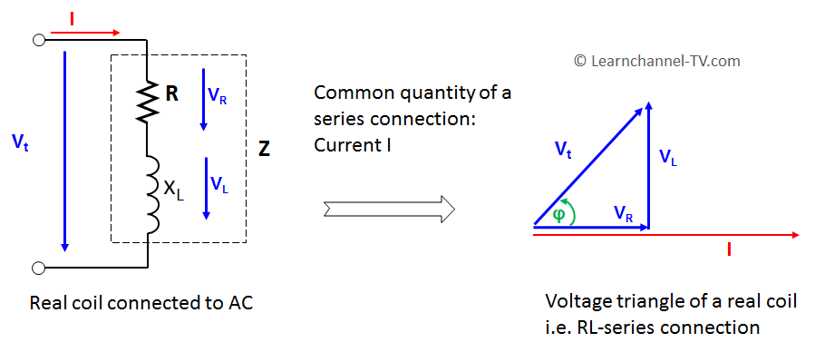 Real coil - Voltage triangle
