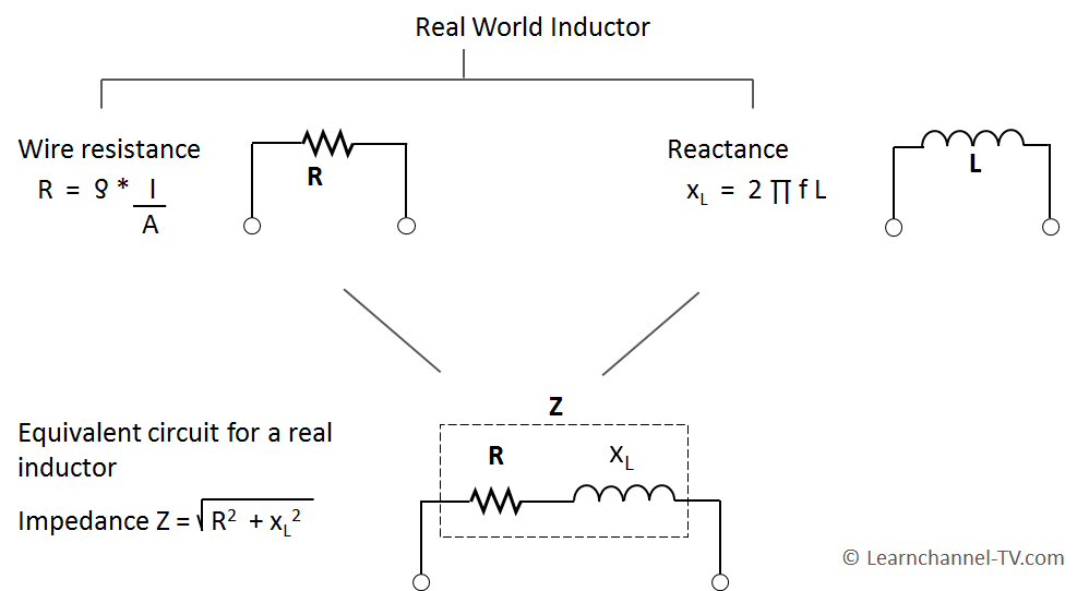 Real world Inductor and its Impedance