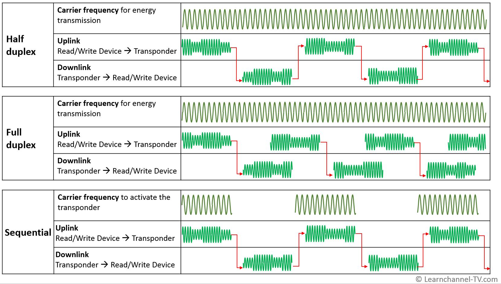 RFID - Energy Transmission and Data Transfer