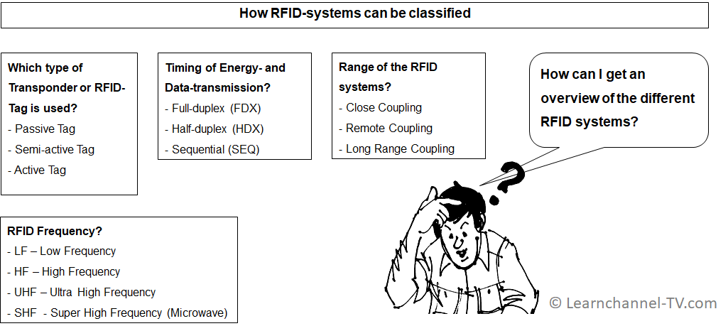 How RFID-Systems can be classified