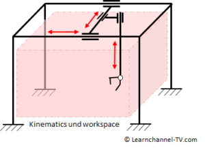 Cartesian or Linear robot - Kinematics and Workspace