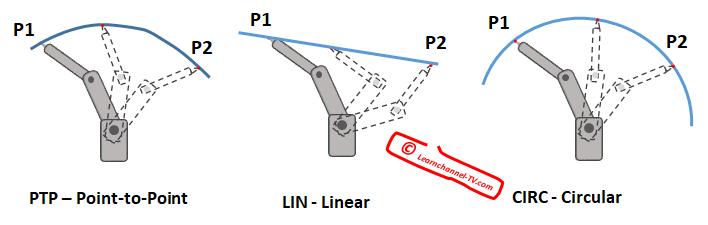Robot interpolation - PTP - LIN - CIRC