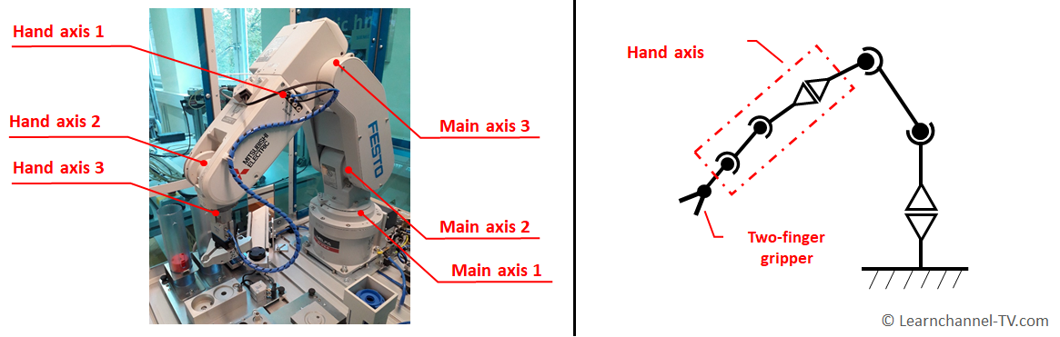 Robot main and hand axis with symbols