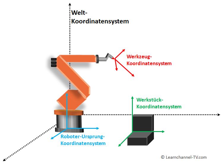 Roboter-Koordinatensysteme (Welt-, Werkstück-, Werkzeugsystem)