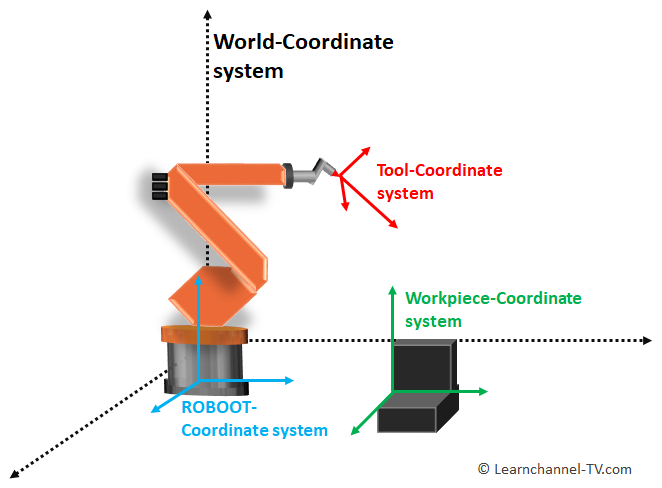 Robotics - coordinate systems