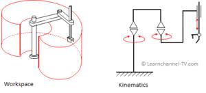 SCARA - Workspace and Kinematics