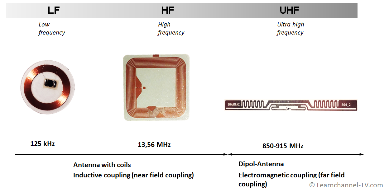 RFID Passive Tags for different frequencies