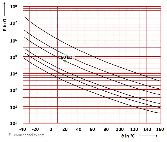 Characteristic curve NTC