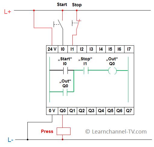 Control lógico programable CLP