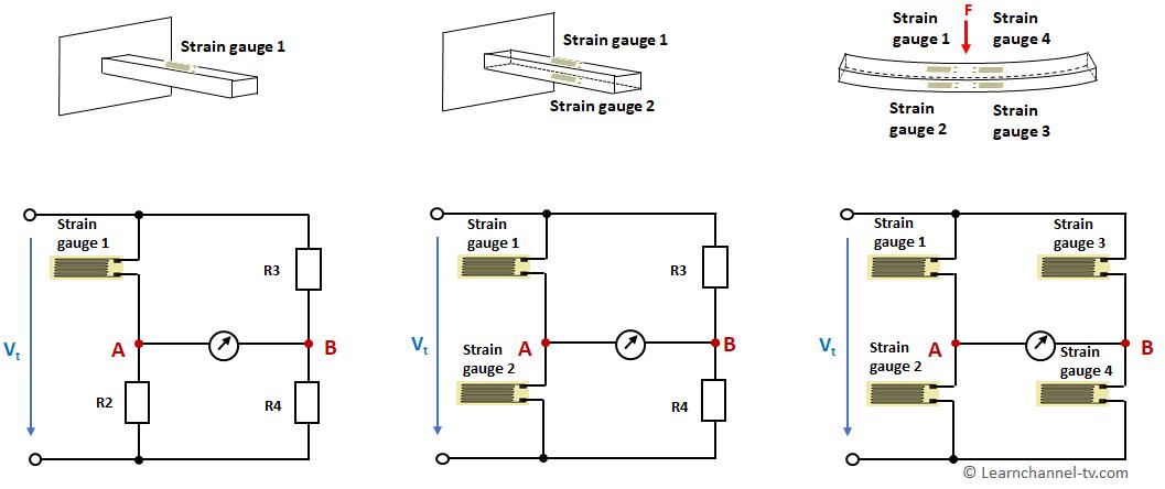 Wheatstone bridge strain gage circuit – Quarter-, Half-, Full-bridge
