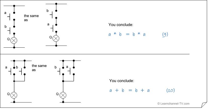 Simplifying by using Boolean algebra - the Commutative law