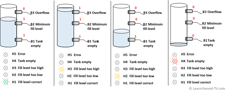 Tank level monitoring - sensor signals and signal lights