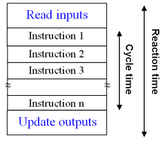 Cycle time - Reaction time of a PLC