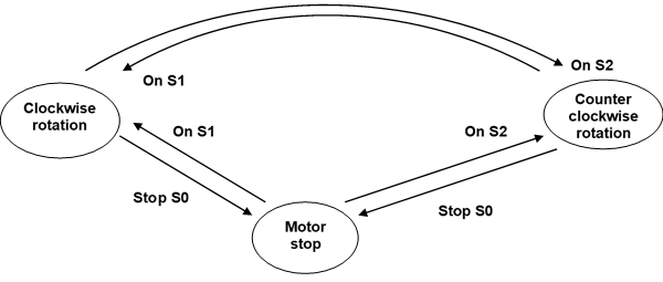 Direct reversal of direction of rotation