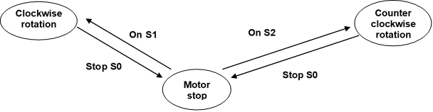 Indirect reversal of direction of rotation